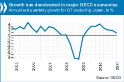La OCDE augura una desaceleración de la economía