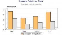 Álava incrementó un 72% sus exportaciones en julio