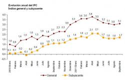 En septiembre los precios subieron dos décimas, alcanzando su tasa interanual el 3,1%