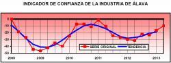 Mejora la confianza del sector industrial alavés