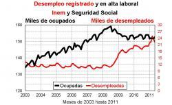 El paro en Álava baja en mayo hasta las 22.181 personas