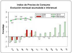 Los precios en mayo no varían respecto a abril, situándose la tasa interanual del IPC en el 3,5%