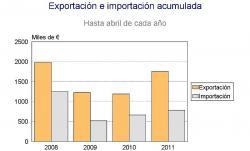 Las exportaciones alavesas crecieron un 39,5% en abril