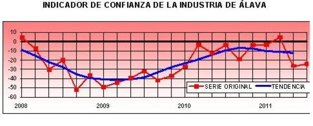 La industria alavesa no mejora sus perspectivas de cara al final del año por la debilidad del mercado interior