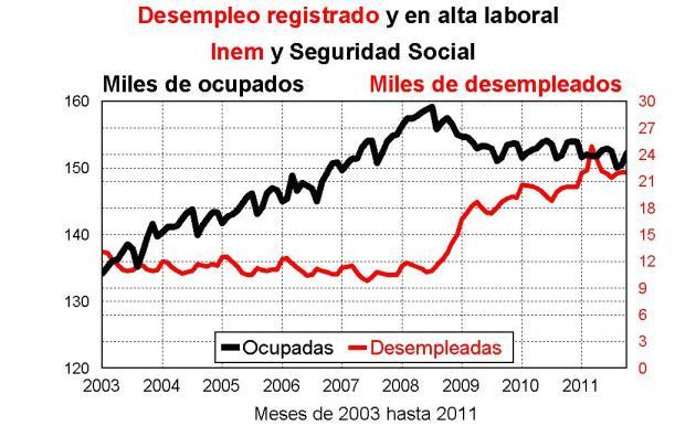 En septiembre aumentan en 48 los desempleados contabilizados en Álava, que suman un total de 22.057 personas