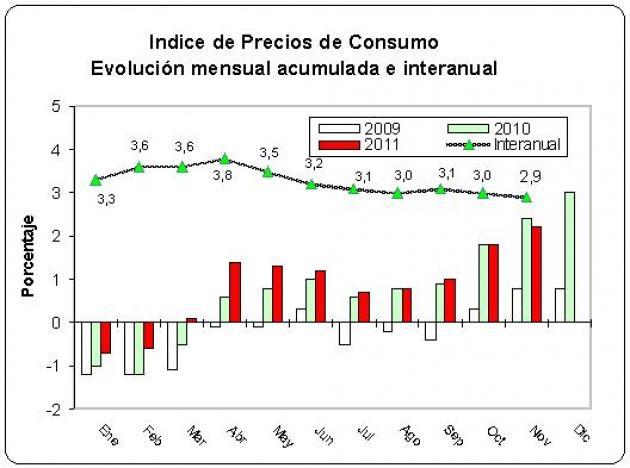 Los precios subieron un 0,4% en noviembre, situando su tasa interanual en el 2,9%