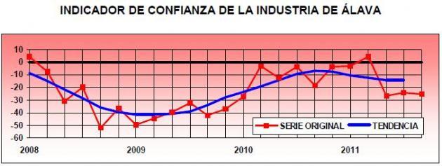 Se confirma la ralentización de la actividad industrial en Álava
