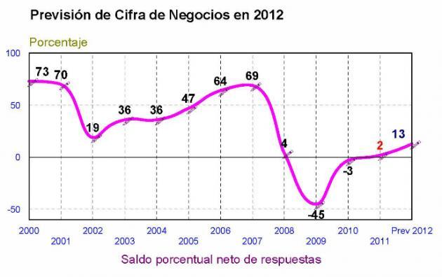 El sector industrial exportador sostendrá a la economía alavesa en un difícil 2012, según el Estudio de Perspectivas Empresariales