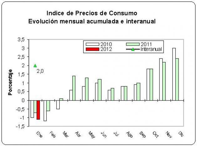 En enero de 2012 los precios subieron un 2% interanual, cuatro décimas menos que en el mes anterior