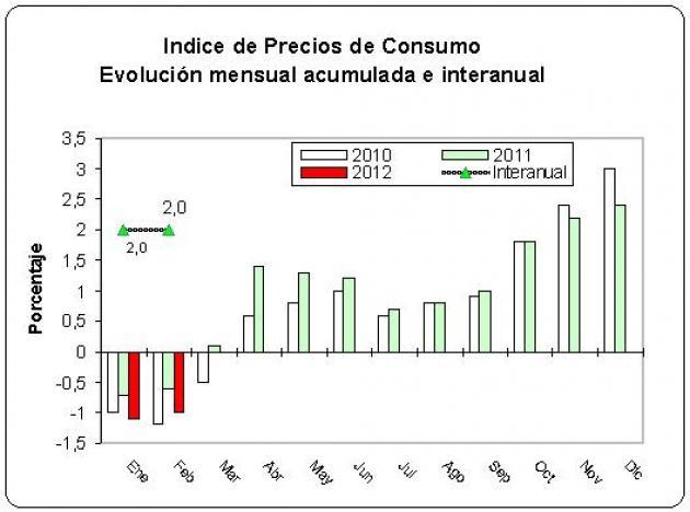 El IPC en febrero mantiene su tasa en el 2% interanual
