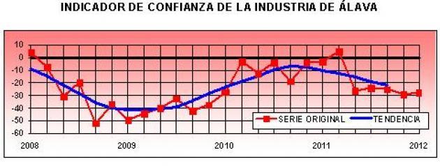 No cesan las dificultades para las empresas industriales alavesas