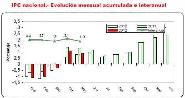 El IPC de mayo disminuye en dos décimas, situando la tasa interanual en el 1,9%