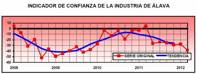 La actividad industrial de Álava sigue resintiéndose