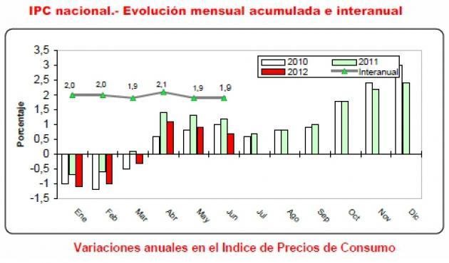 El IPC de junio disminuye en dos décimas, manteniendo su tasa interanual en el 1,9%