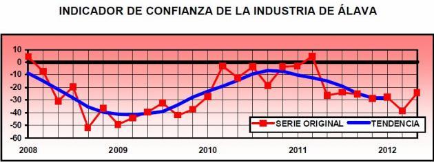 Malas expectativas para la industria alavesa