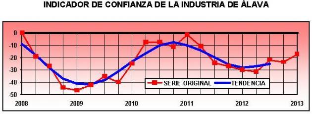 Leve cambio de tendencia en la industria alavesa