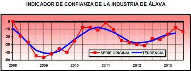 La industria alavesa modera sus previsiones para final de año