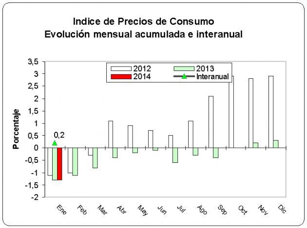 IPC - Enero 2014