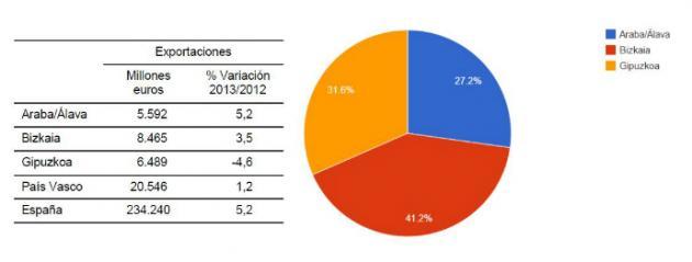 Tras el retroceso en 2012, las exportaciones del País Vasco se incrementaron un 1,2% en 2013