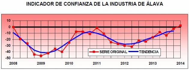 La actividad industrial de Álava en línea ascendente