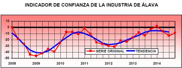 Las previsiones de la industria alavesa se mantienen moderadamente optimistas