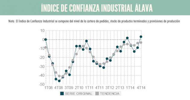 Las previsiones de la industria alavesa mejoran para los próximos meses