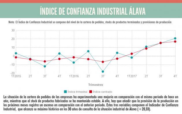 ENCUESTA DE COYUNTURA INDUSTRIAL - El Índice de Confianza Industrial de Álava registra su máximo histórico