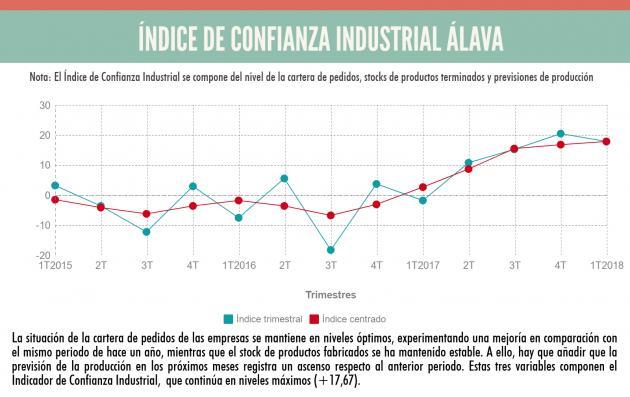 ENCUESTA DE COYUNTURA INDUSTRIAL: La industria alavesa se mantiene en el ciclo de expansión con positivas previsiones