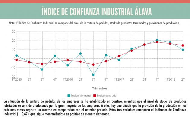 La industria alavesa encara la segunda mitad del año en positivo