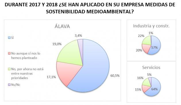 Economía Circular y sostenibilidad ambiental en las empresas alavesas