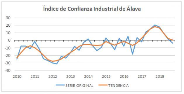 Freno de la industria alavesa en el último trimestre de 2018