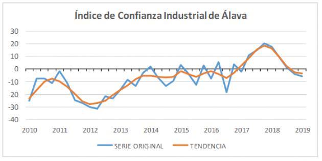 La industria alavesa espera una mejoría gracias a una evolución positiva del mercado exterior en los próximos meses