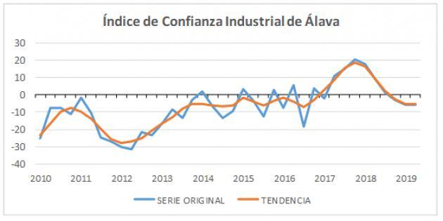 COYUNTURA INDUSTRIAL: La industria alavesa aplaza al tercer trimestre la vuelta a la senda positiva de crecimiento