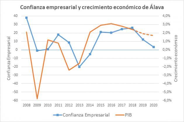 Las PYMES alavesas prevén leves crecimientos en 2020